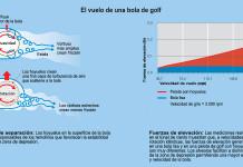 Intervención de la ciencia en el vuelo de las pelotas de golf